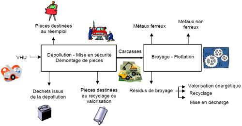 recyclage de voiture hors d'usage